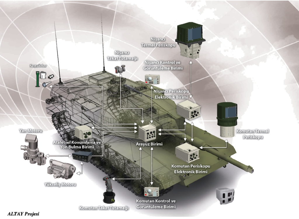 ALTAY Ana Muharebe Tankının Özellikleri ve Kabiliyetleri Nelerdir ? 3 – 0451362b6c21d837eb60d615e37467ce1