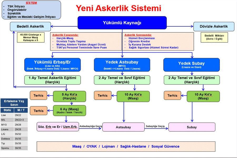 Hulusi Akar Yeni Askerlik Sisteminin Detaylarını Açıkladı ! 1 – Yeni Askerlik Sistemi Şema