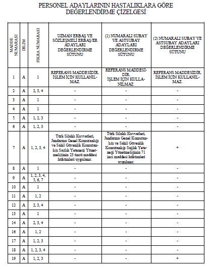Uzman Erbaş (Uzman Çavuş - Uzman Onbaşı) Sağlık Raporu Kod Listesi 1 – uzman cavus saglik kodlari cizelgesi1
