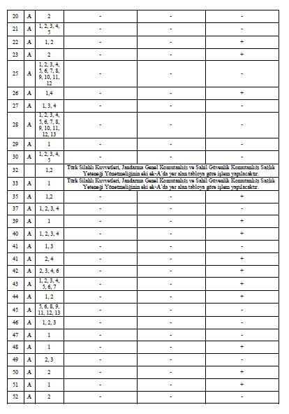 Uzman Erbaş (Uzman Çavuş - Uzman Onbaşı) Sağlık Raporu Kod Listesi 2 – uzman cavus saglik kodlari cizelgesi21