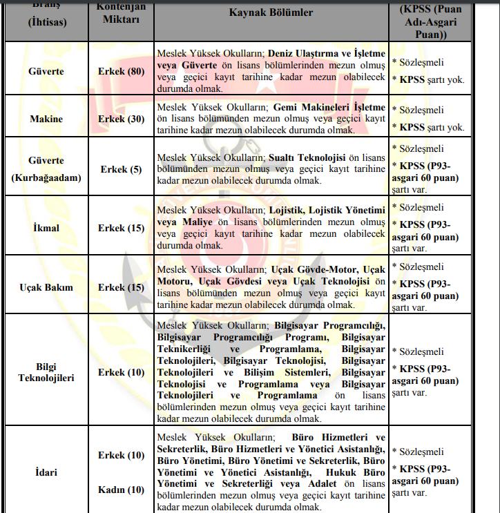 Jandarma ve Sahil Güvenlik Komutanlığı Sözleşmeli ve Muvazzaf Astsubay Alım İlanı Yayınlandı ! 1 – image 327